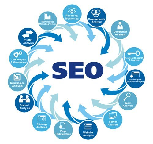 Local SEO Expert Las Vegas